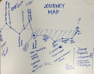 A Guide to User Journey Maps (and Why You Need Them)