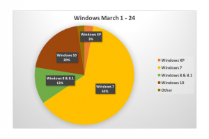 Windows 10 passes 20% share in the U.S.