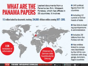 Panama Papers: What are they, who is involved and why are they important?