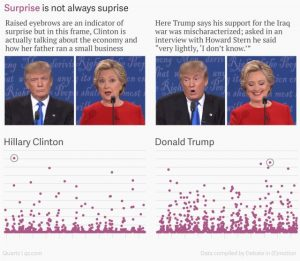A computer watched the debates. It thought Clinton was happy and Trump was angry and quite sad