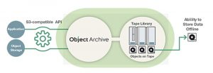 Fujifilm creates software framework for object storage on tape